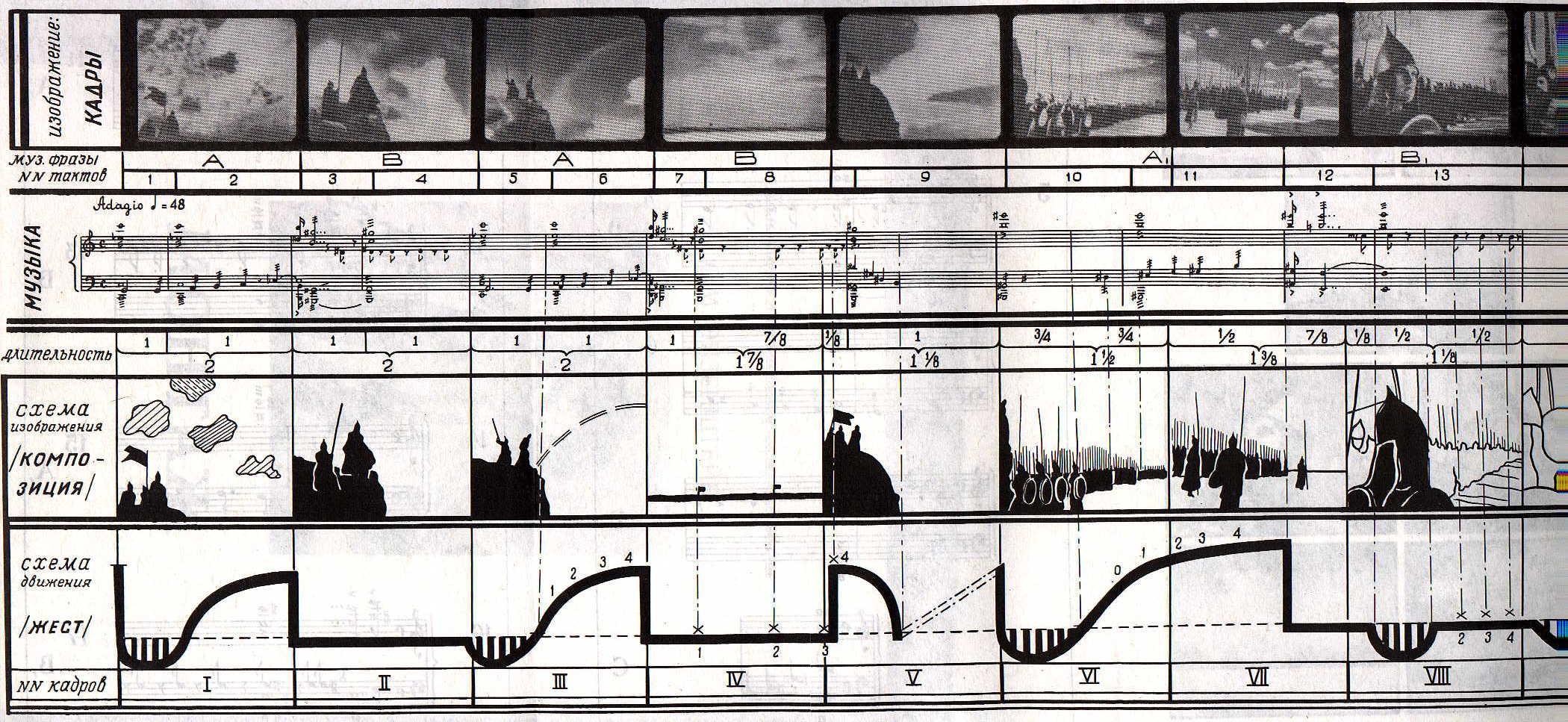 """Filmanalyse - Vertikale Montage von Sergej M. Eisenstein Quelle: Wikimedia Commons — By С.М. Эйзенштейн (Рисунок из статьи """"Вертикальный монтаж"""" 1940 г.) [Public domain]"""