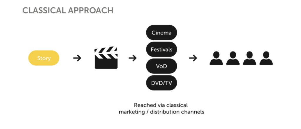 CLASSICAL APPROACH  Cinema  Festivals  VOD  DVD/TV  Reached via classical  marketing / distribution channels